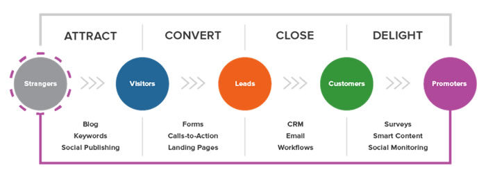 Inbound Marketing Four-Step Approach
