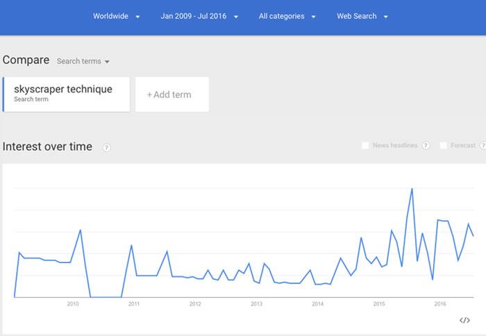 skyscraper technique search trends