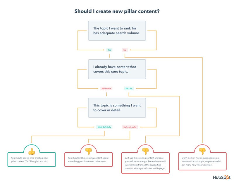 HubSpot: content marketing strategy
