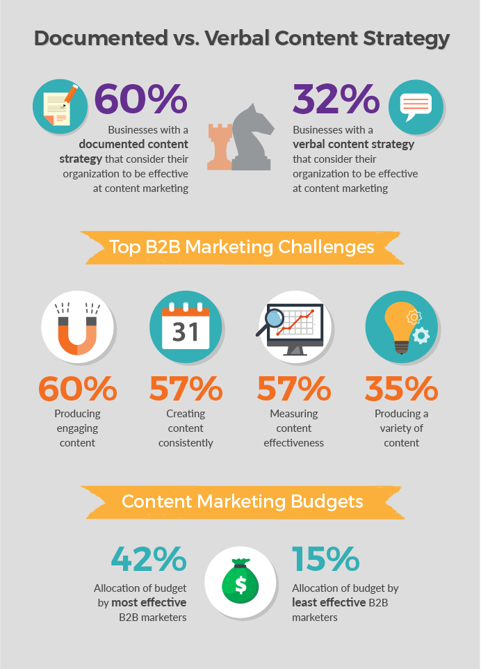 Documented vs. Verbal Content Marketing Strategy