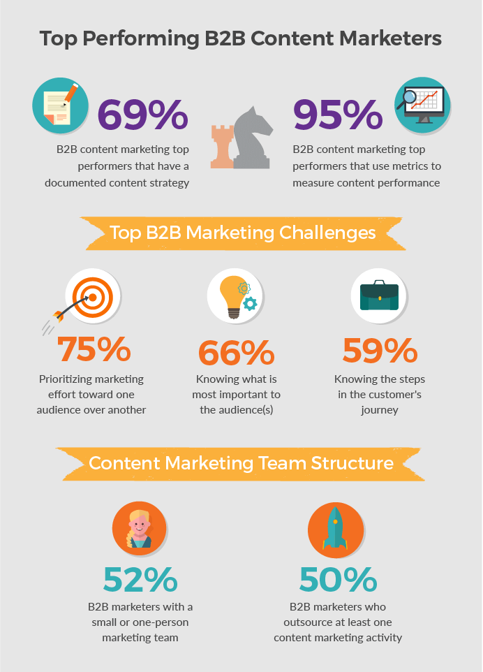 Top Performing B2B Content Marketers