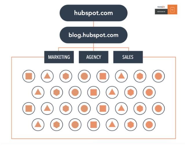 HubSpot Website - Organized by Keywords