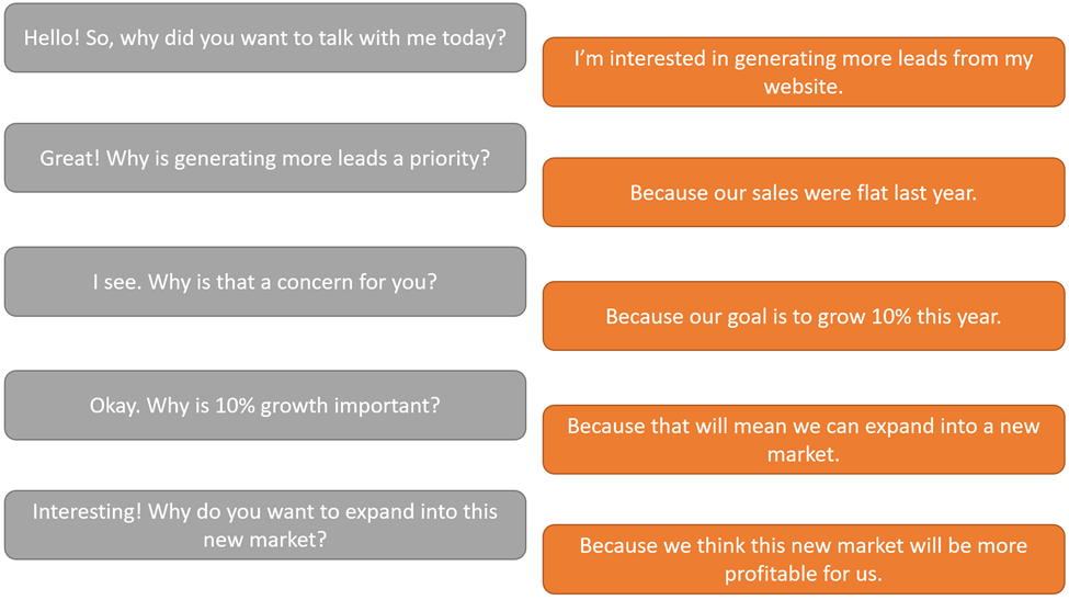 5 whys of asking questions