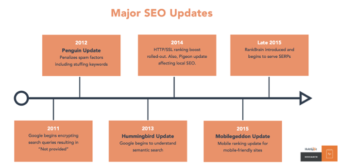 Major SEO Updates