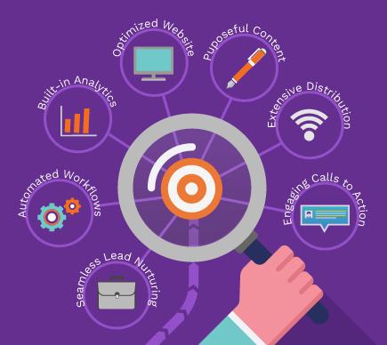 How We Work - Inbound Marketing Strategy